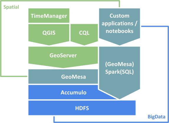 GeoMesa | Free and Open Source GIS Ramblings